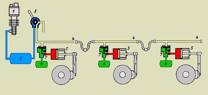 Schematische Darstellung des Bremsvorgangs einer einlösigen Druckluftbremse.